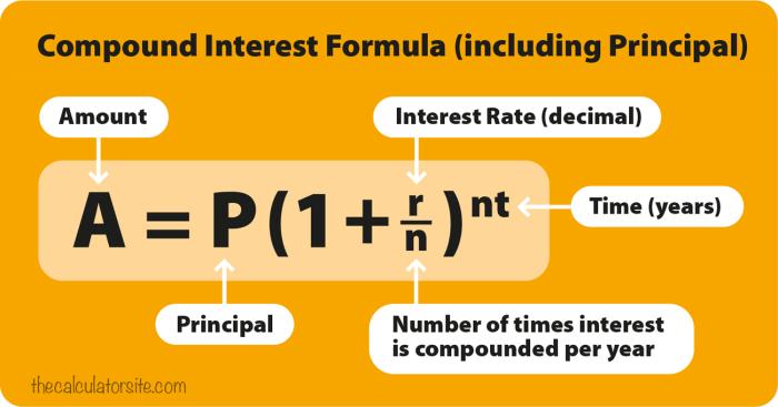 compound-interest-formula-diagram